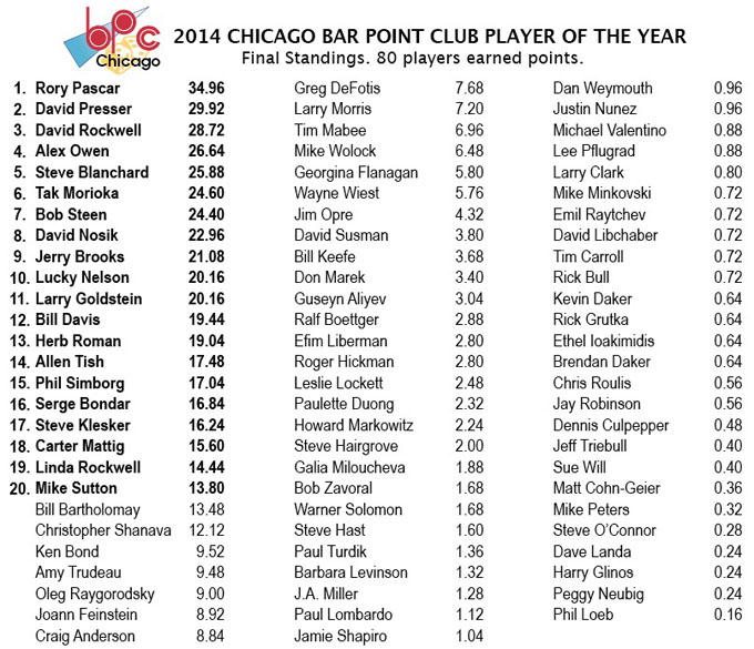 Bar Point Club 2014 Final Standings